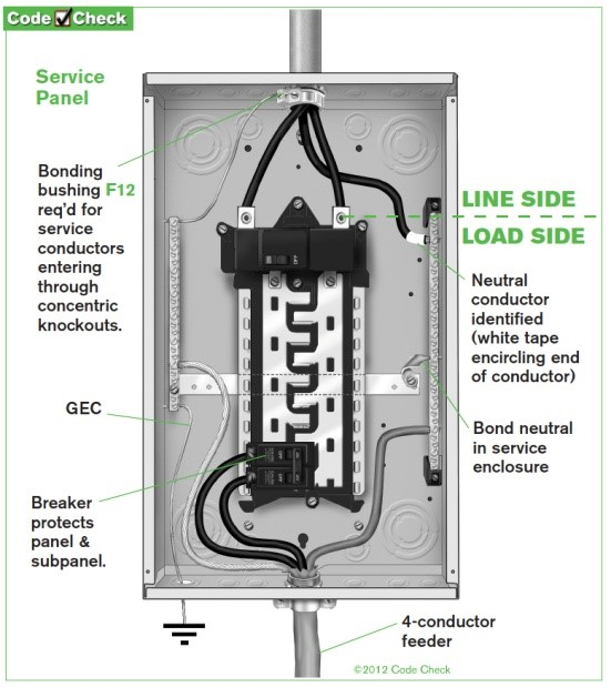 safety issue in an electrical breaker panel foresight engineering rh bestinspections org square d service panel diagram 100 amp service panel diagram